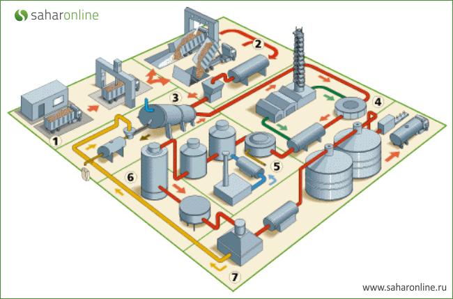 Cхема производства сахара из